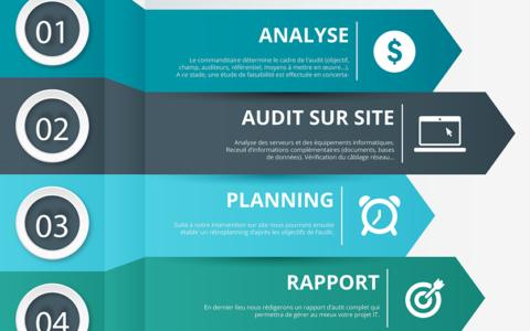 Plan d'Audit